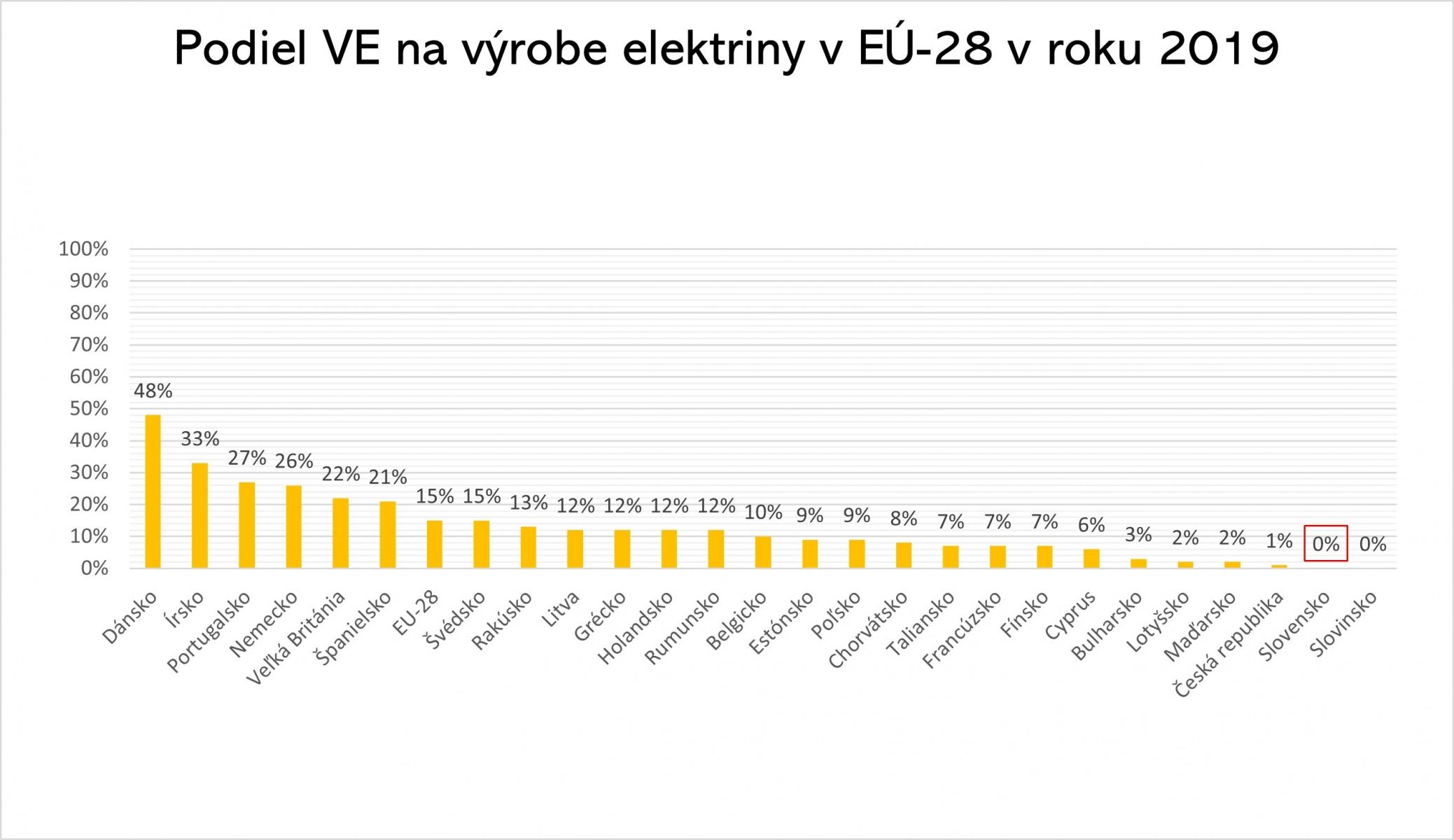 Podiel vetra na výrobe EE 2019