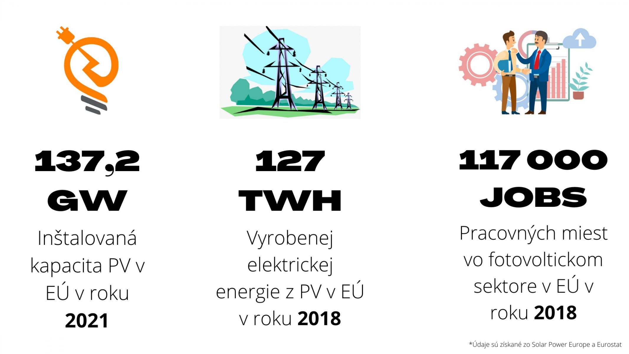PV infografika