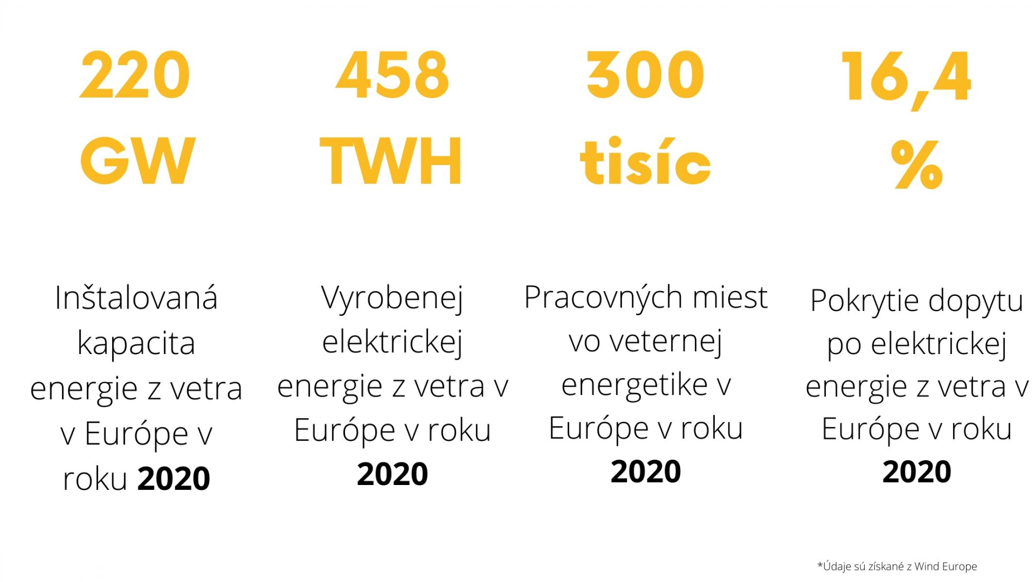 veterná energia infografika