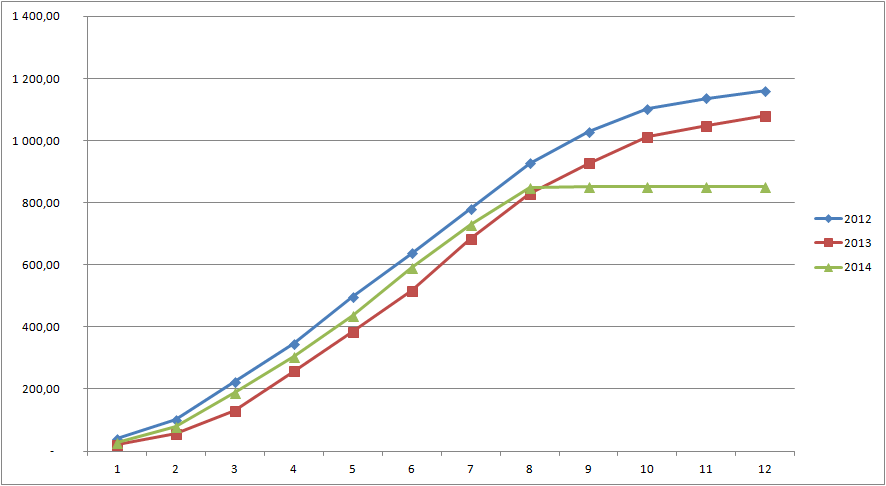 Priebeh produkcie 2012-2014-kumul
