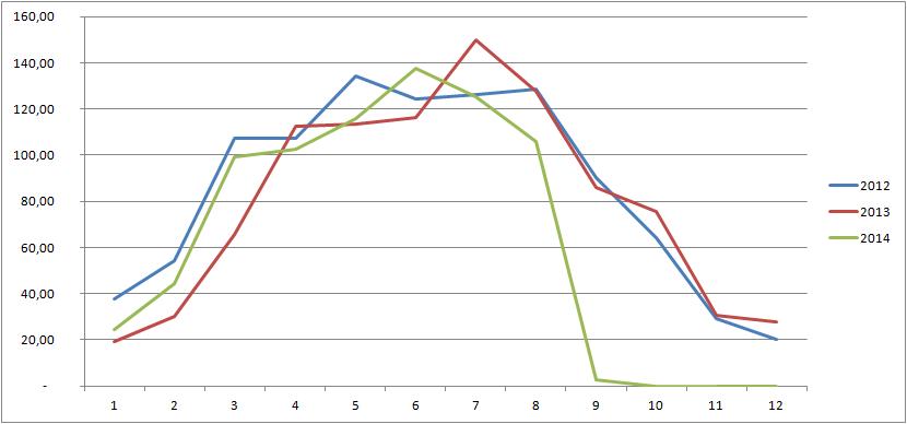 Priebeh produkcie 2012-2014
